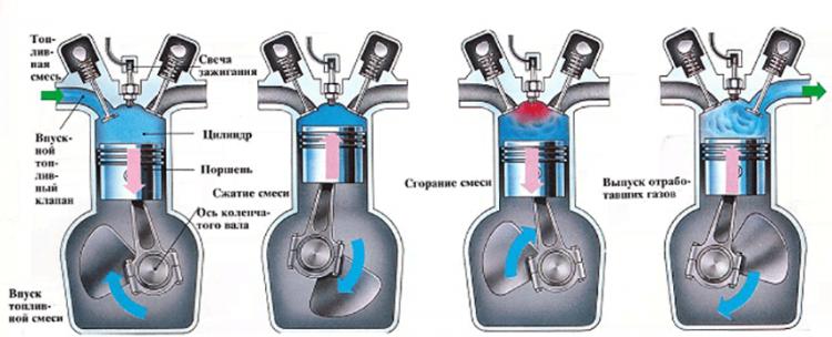Такты бензинового двигателя