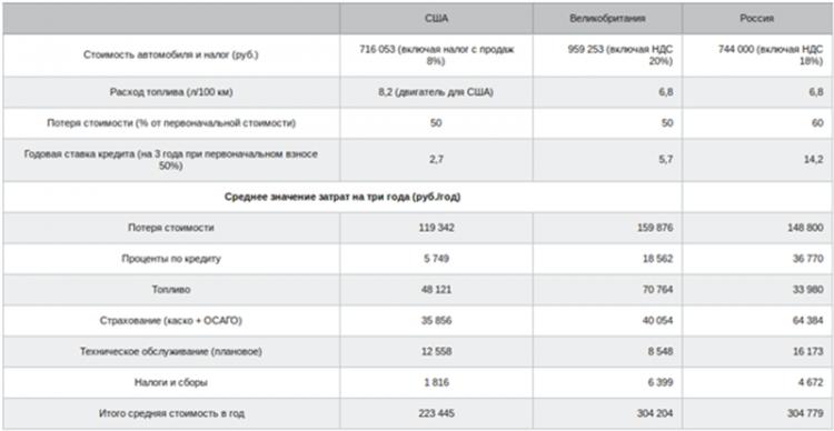 На фото - стоимость технического обслуживания в разных странах