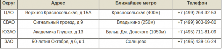 Таблица с адресами