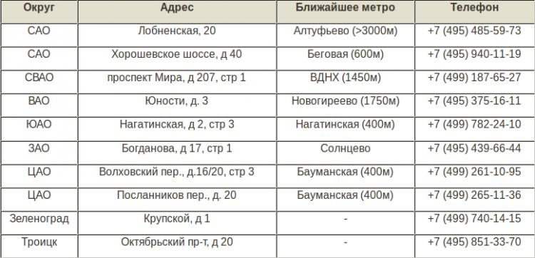 Таблица по округам, где можно оставить машину
