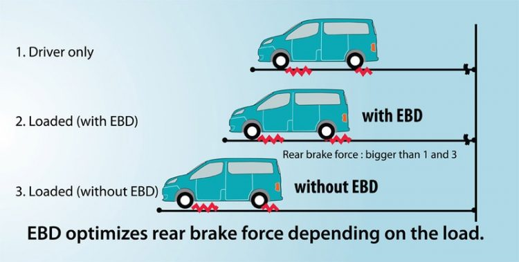 На фото отображается разница тормозного пути с использованием системы и без