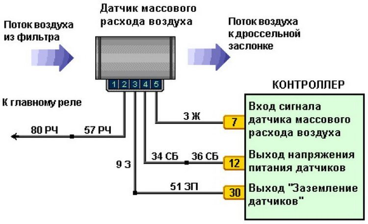 Распиновка дмрв ВАЗ 2110