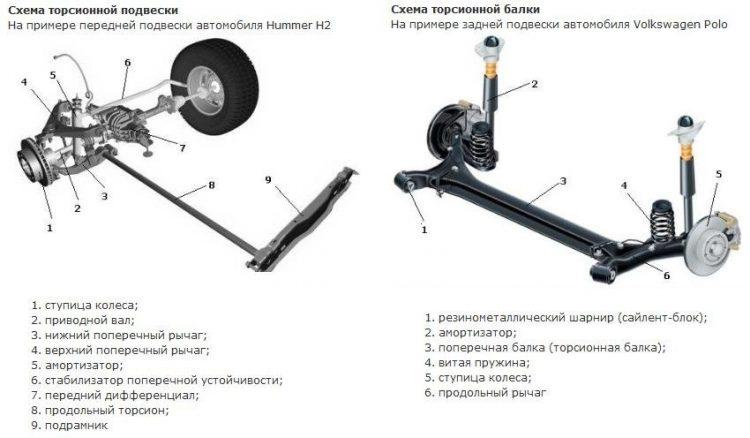 На фотоснимке передняя и задняя подвески, в конструкции которых используется торсин