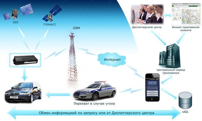 На фото - принцип работы спутниковой системы безопасности