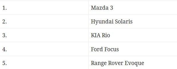 Список по частоте угонов автомобилей