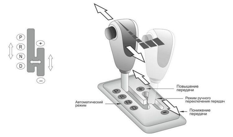 На фото схема переключения с автомата в режим tiptronic
