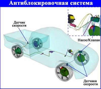 Составляющие антиблокировочной системы