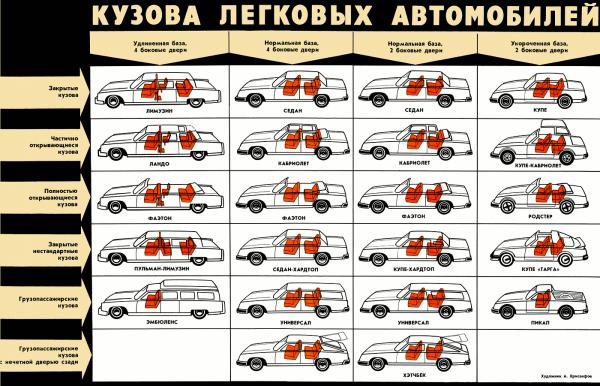 Как научиться разбираться в видах автомобиля
