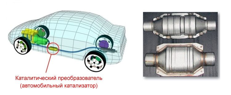 Расположение автомобильного катализатора