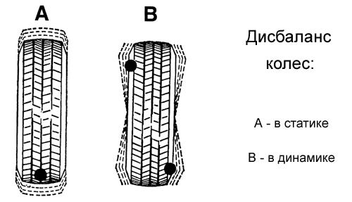 Схематическое изображение разновидностей дисбаланса колес