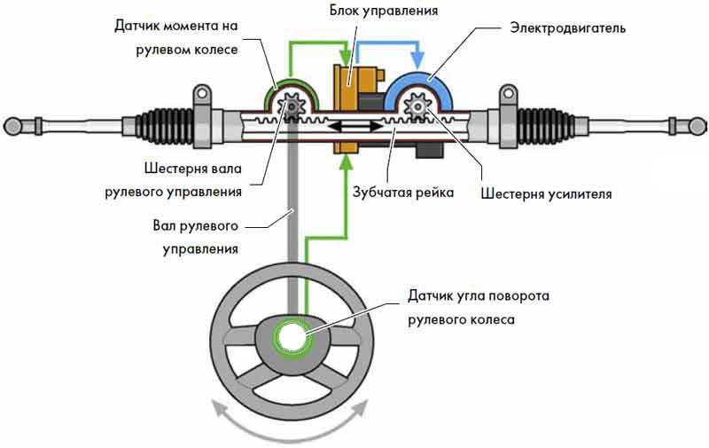 Электроусилитель руля (схема)