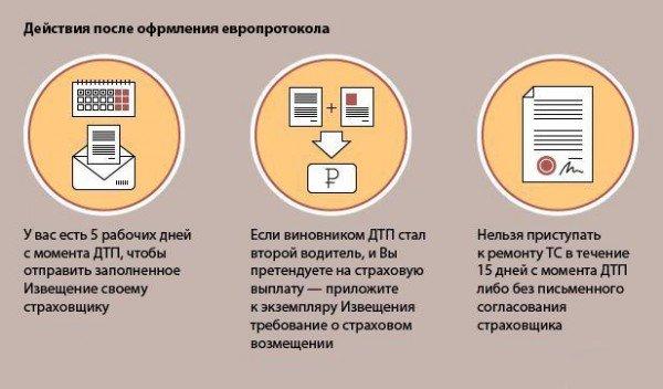 Порядок действия при оформлении европротокола