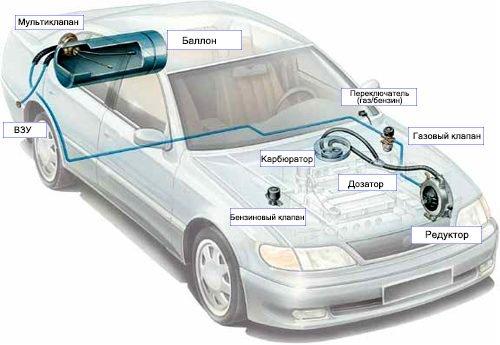 ГБО для автомобиля 1 поколения