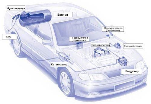 ГБО для автомобиля 3 поколения