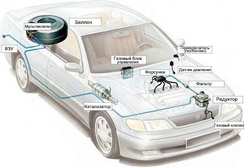ГБО для автомобиля 4 поколения