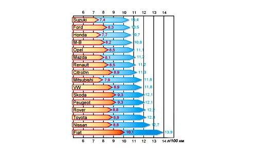 График расхода топлива разных автомобилей
