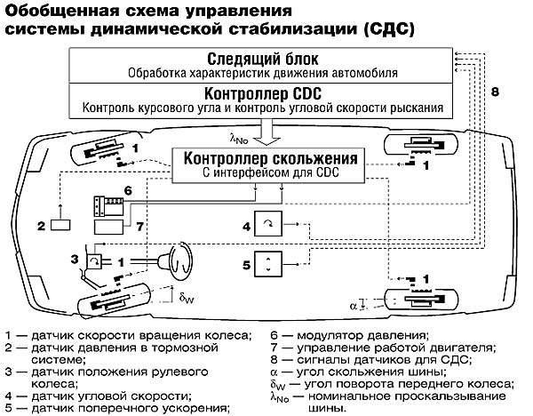 электронная система стабилизации