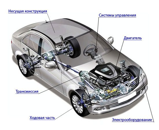 Основные части управления автомобиля