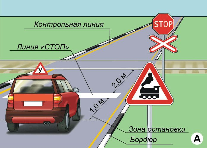 Правила проезда ж/д переезда