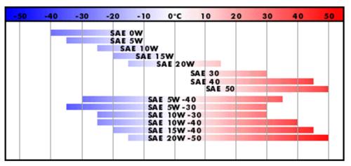 Схематическая классификация моторного масла по стандарту SAE