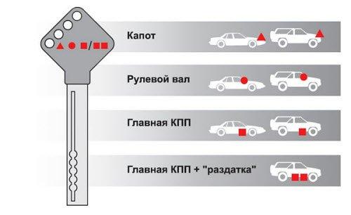 Применяйте все доступные системы защиты автомобиля