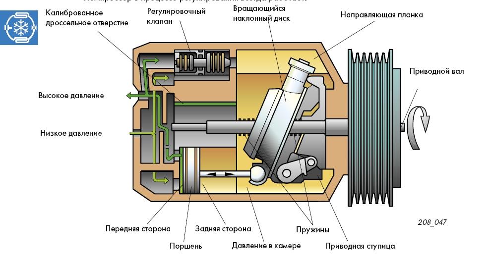 Схема строения компрессора.