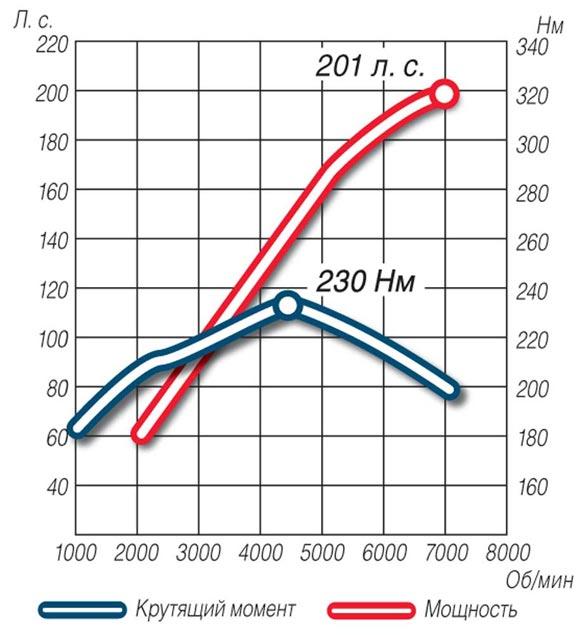 Зависимость оборотов двигателя и крутящего момента