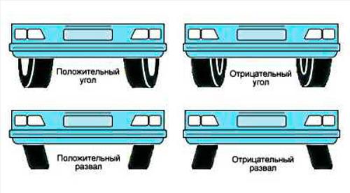 Вот так могут отличатся углы развала схождения на вашем автомобиле