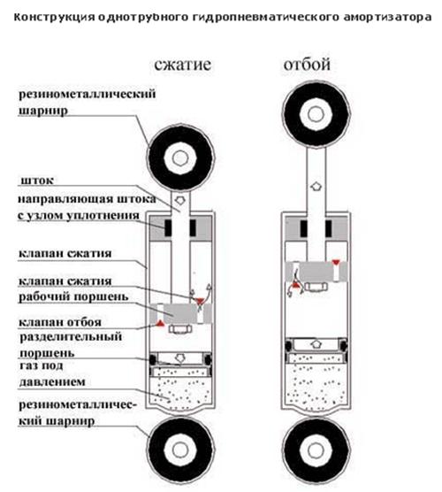 Схематическое устройство однотрубного амортизатора