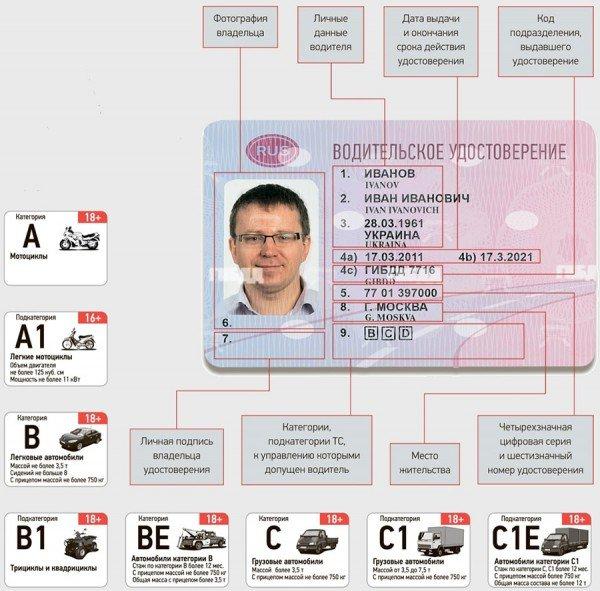 В удостоверении водителя появилась новая подкатегория А1