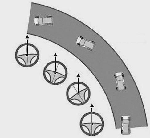Правильное вращение рулем во время заноса