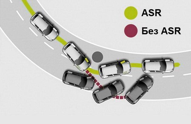 Принцип действия системы ASR