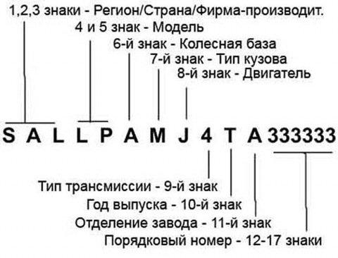 Расшифровка комплектаций автомобилей по VIN-коду
