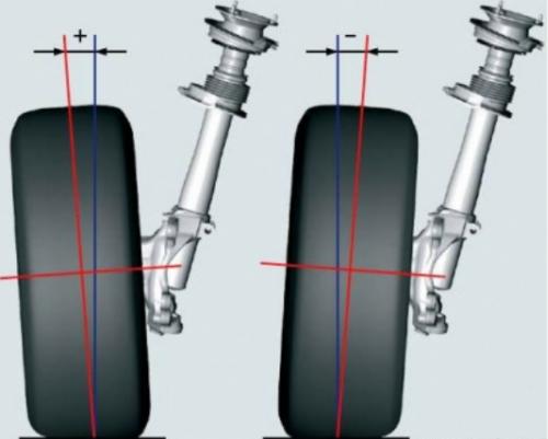 Угол между красной и синей линией и есть угол развала колес автомобиля
