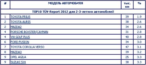 Таблица надежности из отчета TÜV Report по автомобилям 2009-17 гг. выпуска.