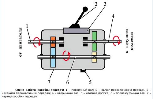 Упрощенная схема работы коробки передач