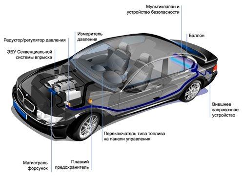 Схема расположения газобаллонного оборудования в автомобиле
