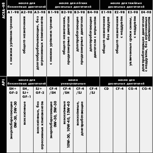 Сравнительная таблица пересечения стандартов ACEA и API