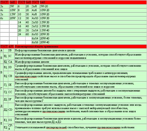 Сравнительная таблица для советского стандарта масел ГОСТ по отношению к стандартам API и SAE