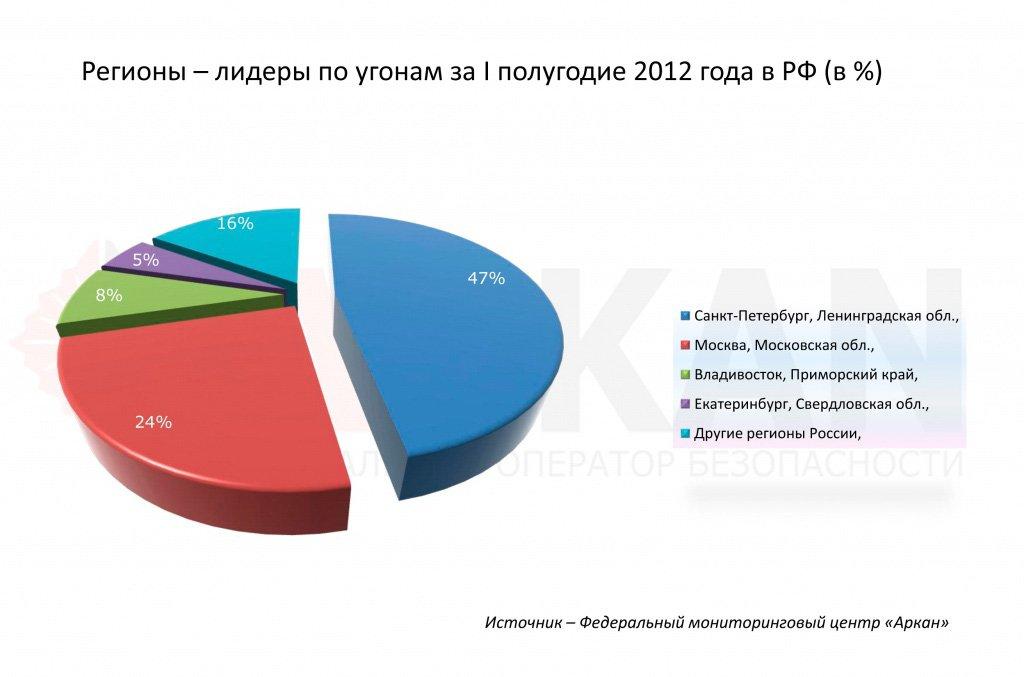 Статистика угонов в России за 2012 год