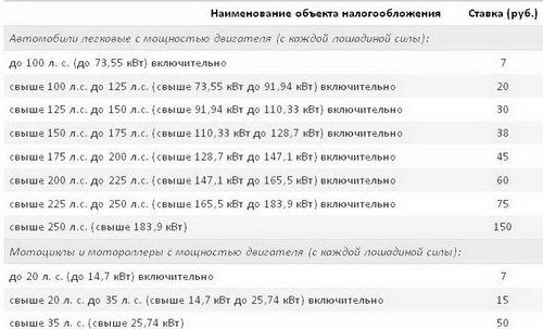По таким ставкам платят транспортный налог на автомобиль в 2012 году Москвичи
