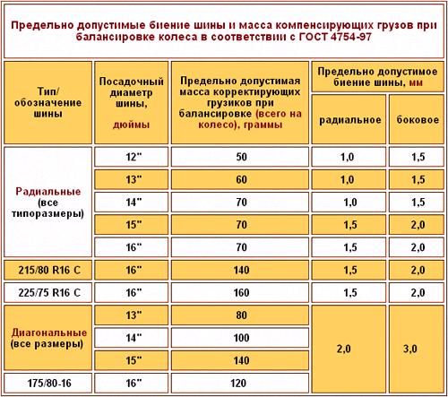 Таблица по данным ГОСТа 4754-97 о допустимых значениях биения шины и массах грузов