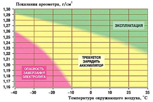 Пример таблицы показаний ареометра