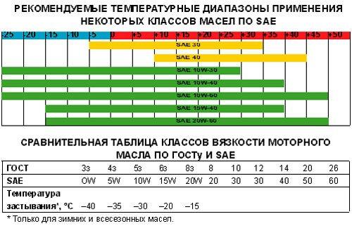 Таблица классификации масел по SAE