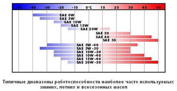 Работоспособность масел в зависимости от температуры