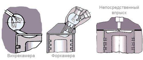 Типы камер дизельного двигателя