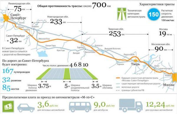 Карта трассы М11 Москва - Санкт-Петербург