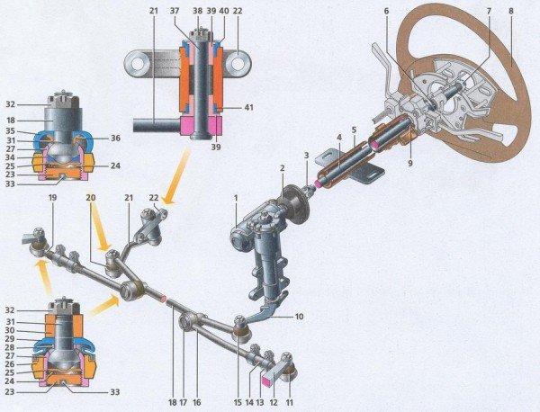 Как устроено рулевое управление