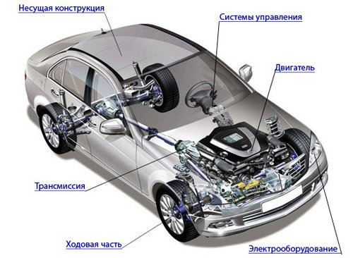 Каждый автолюбитель должен быть знаком с принципами работы основных узлов автомобиля